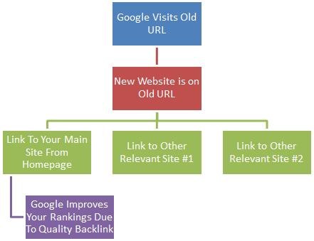 Google-Bot-Site-Visit-Process